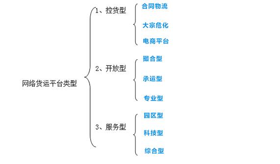 网络货运平台类型